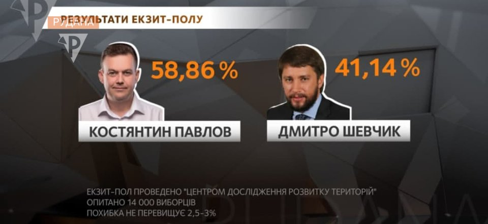 За результатами екзит-полу, на виборах мера Кривого Рогу перемагає  Костянтин Павлов   РУДАНА